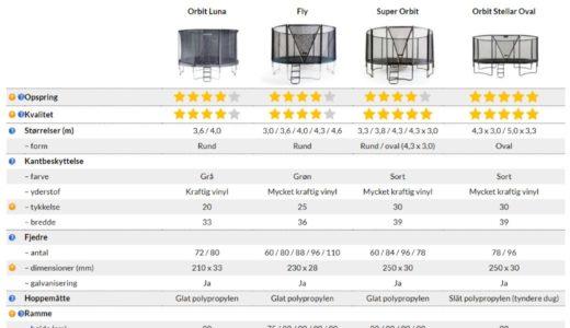 Sammenlign trampoliner